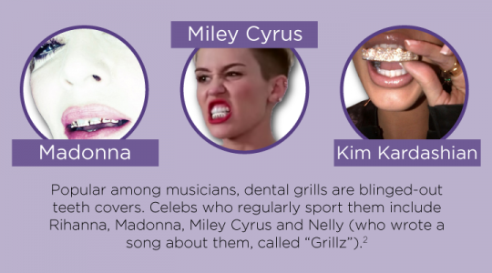 Celebrity Teeth Trends [INFOGRAPHIC]